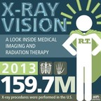 A Look Inside Medical Imaging and Radiation Therapy