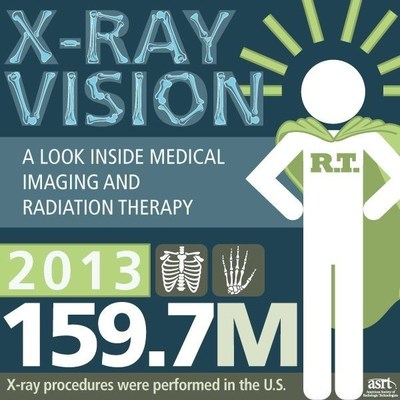 X-Ray Vision: An Infographic