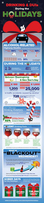 Binge drinking, DUIs, injuries and fatalities skyrocket during the holidays. View and share this Infographic on the risks of the season. Let's Change the Trend. www.alcoholmonitoring.com/soberdaysfortheholidays.  (PRNewsFoto/Alcohol Monitoring Systems, Inc.)