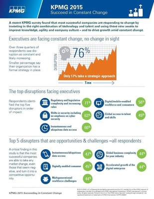 A recent KPMG survey found that top-performing companies are responding to change by investing in the right combination of technology and talent to drive growth and operating effectiveness amid constant change.