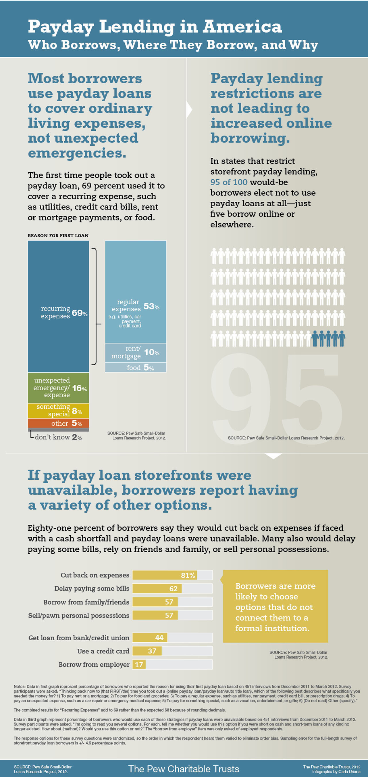 The Pew Charitable Trusts establishes a new understanding of borrowers and their needs in the report, ...