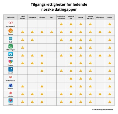 """The Security Risks of Dating Apps, Investigation Summer 2016: Analysis of the dangers of mobile use: access permissions of 11 leading dating apps for Android systems in Norway (C) Nettdating-Eksperten.no (The use of these pictures for editorial purposes is free. Please publish under the reference """"Nettdating-Eksperten.no""""). (PRNewsFoto/Metaflake)"""