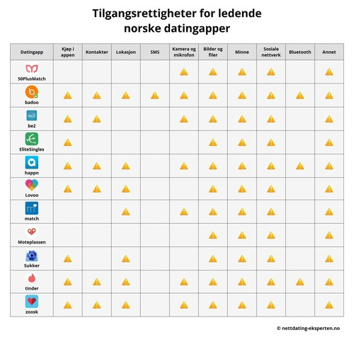 "The Security Risks of Dating Apps, Investigation Summer 2016: Analysis of the dangers of mobile use: access permissions of 11 leading dating apps for Android systems in Norway (C) Nettdating-Eksperten.no (The use of these pictures for editorial purposes is free. Please publish under the reference ""Nettdating-Eksperten.no""). (PRNewsFoto/Metaflake)"