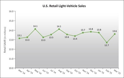 U.S. Retail SAAR-March 2014 to March 2015 (in millions of units). Source: Power Information Network(R) (PIN) from J.D. Power