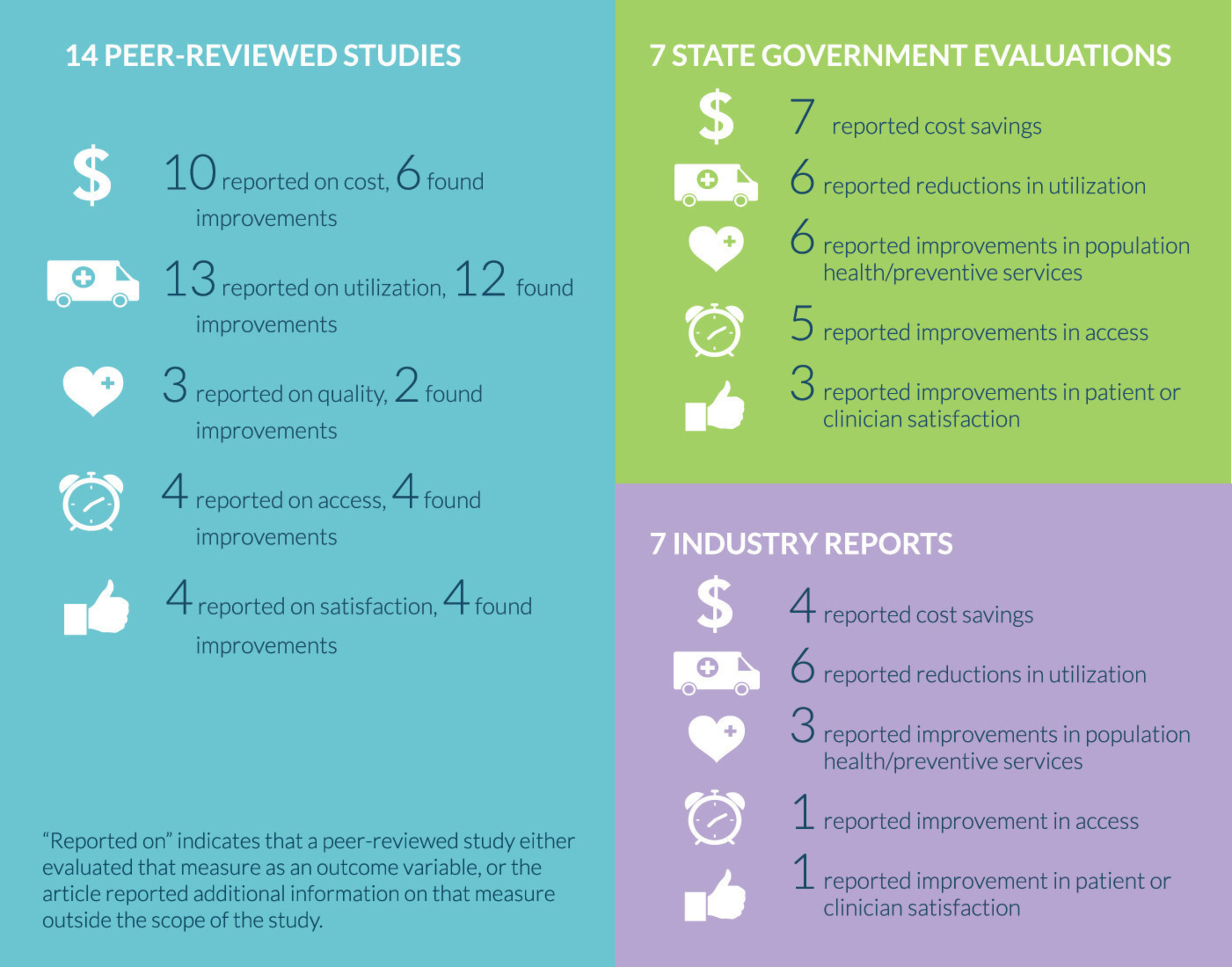 Overview of the PCMH Evidence from the Patient-Centered Primary Care Collaborative's new report titled, The Patient-Centered Medical Home's Impact on Cost and Quality, Annual Review of Evidence, 2013-2014.