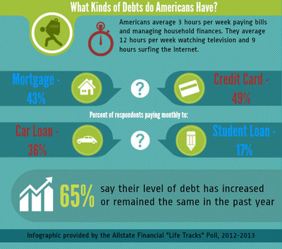 Sixty-five percent of Americans say their debt level has increased or stayed the same in the past year, according to the second Allstate Financial Life Tracks poll.