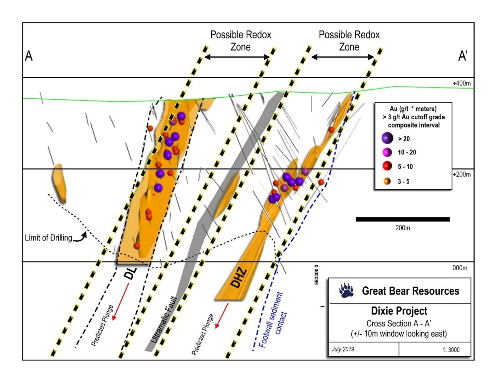 Figure 2: Cross section through the Dixie Limb and Hinge Zone showing interpreted redox zones predicted through the SGH survey.  View to east.
