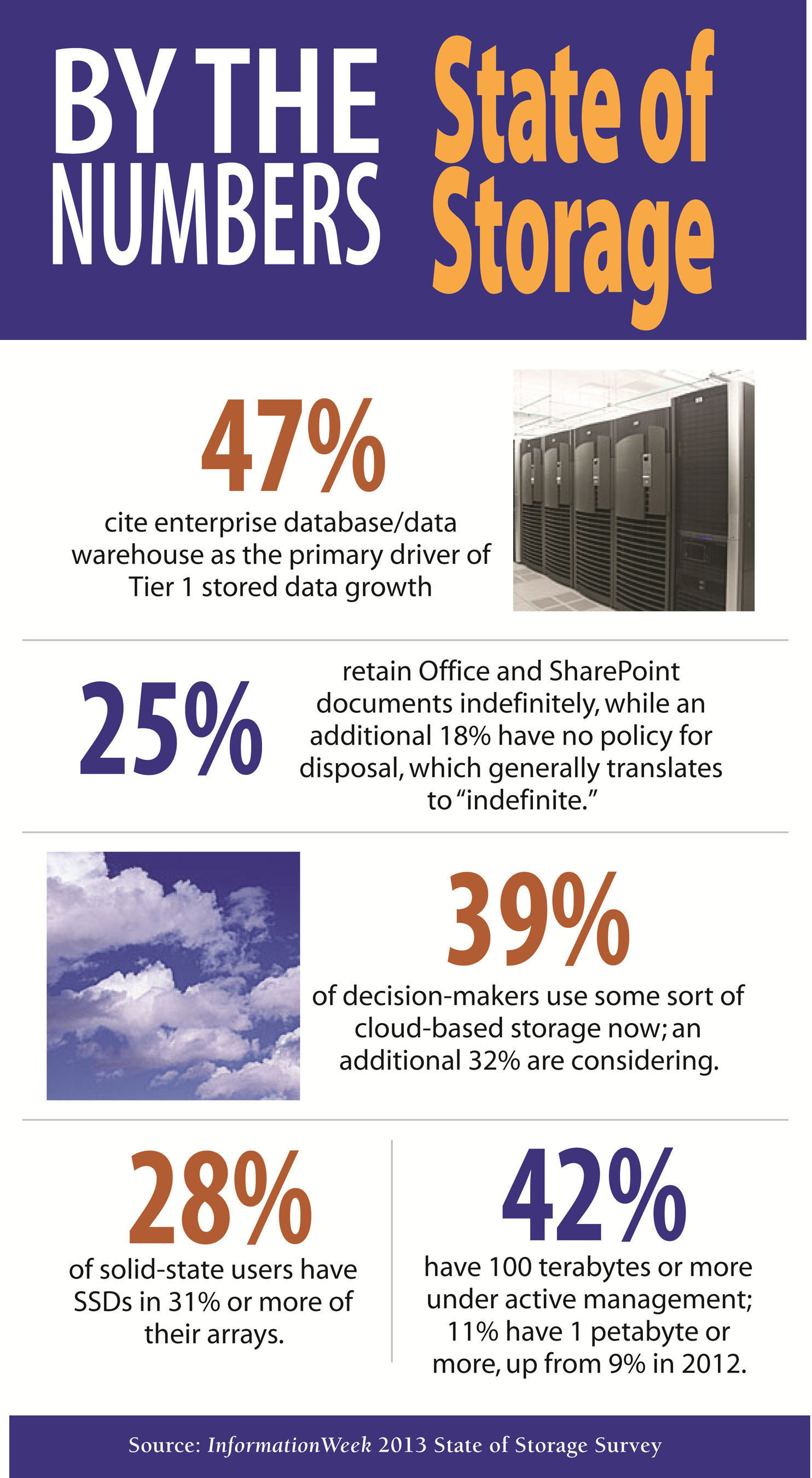 Data Growth Rates High, With 30% of Organizations Experiencing 25% or More Expansion Per Year,