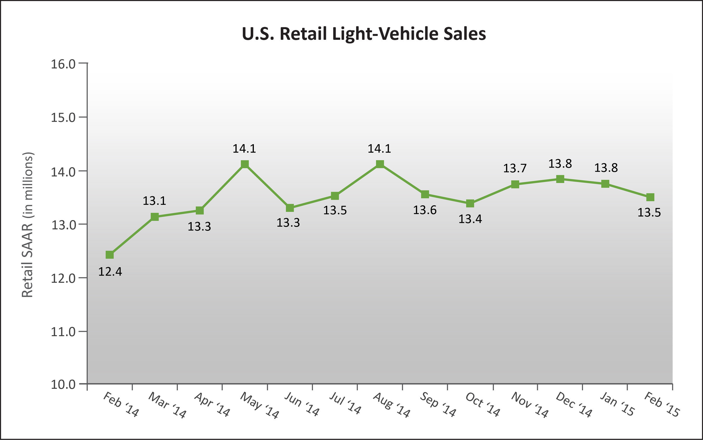 U.S. Retail SAAR - February 2014 to February 2015 (in millions of units). Source: Power Information Network(R) (PIN) from J.D. Power.
