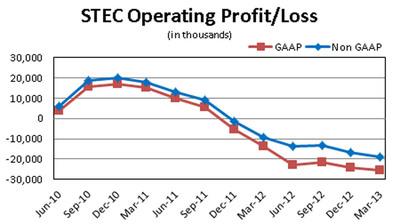 STEC Operating Profit/Loss.  (PRNewsFoto/Balch Hill Partners, L.P.)