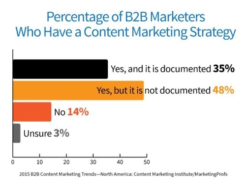 New 2015 Research from Content Marketing Institute reveals state of business-to-business marketing (PRNewsFoto/Content Marketing Institute)