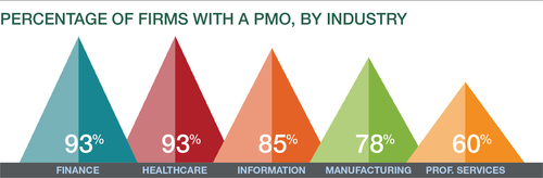 PMOs by Industry (PRNewsFoto/PM Solutions)