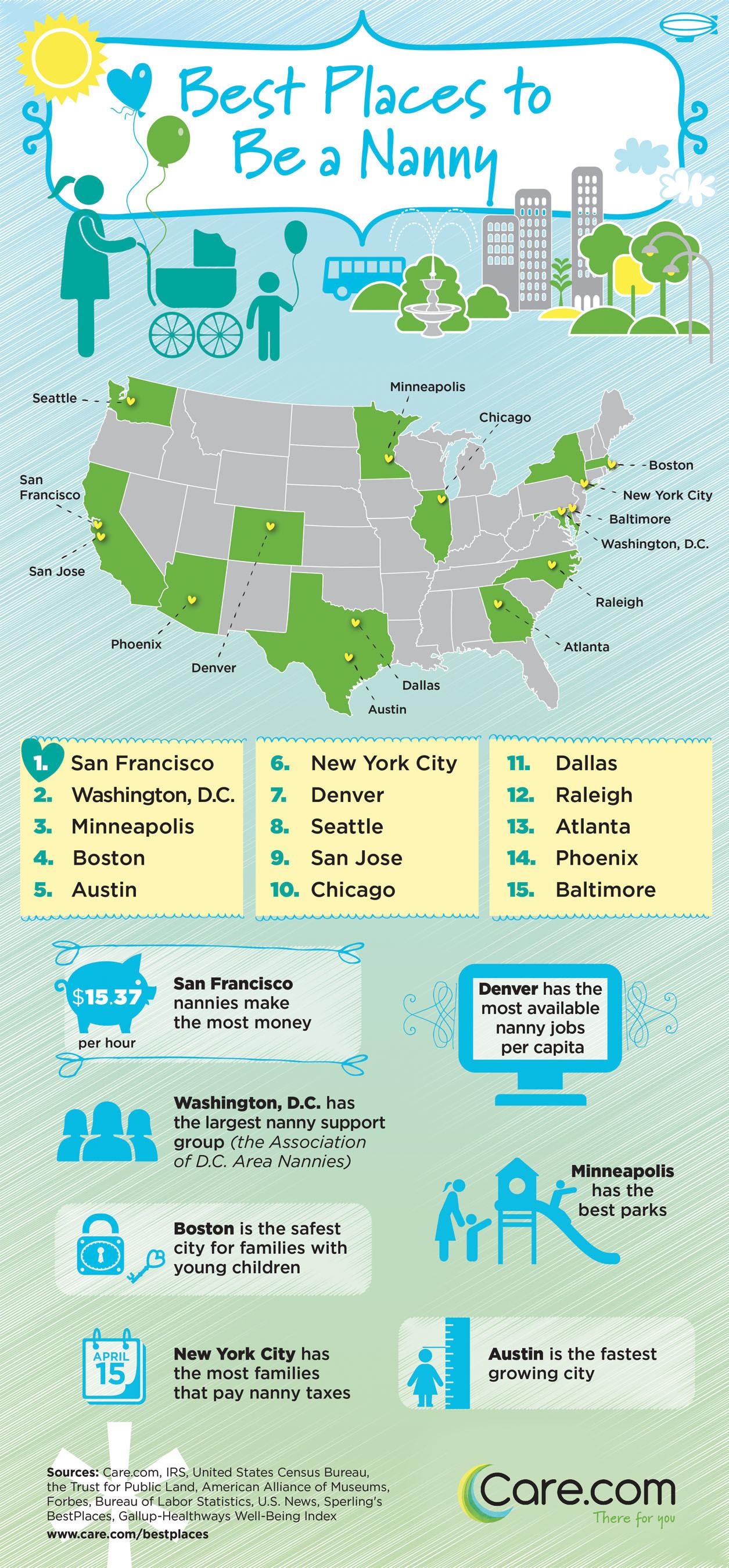 Care.com Reveals Top 15 Best Places To Be A Nanny In The U.S. (PRNewsFoto/Care.com, Inc.) (PRNewsFoto/CARE_COM_  ...