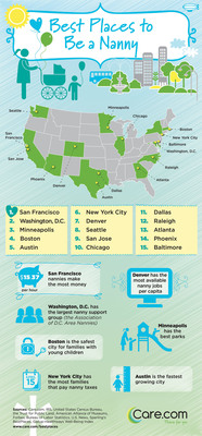 Care.com Reveals Top 15 Best Places To Be A Nanny In The U.S.  (PRNewsFoto/Care.com, Inc.)