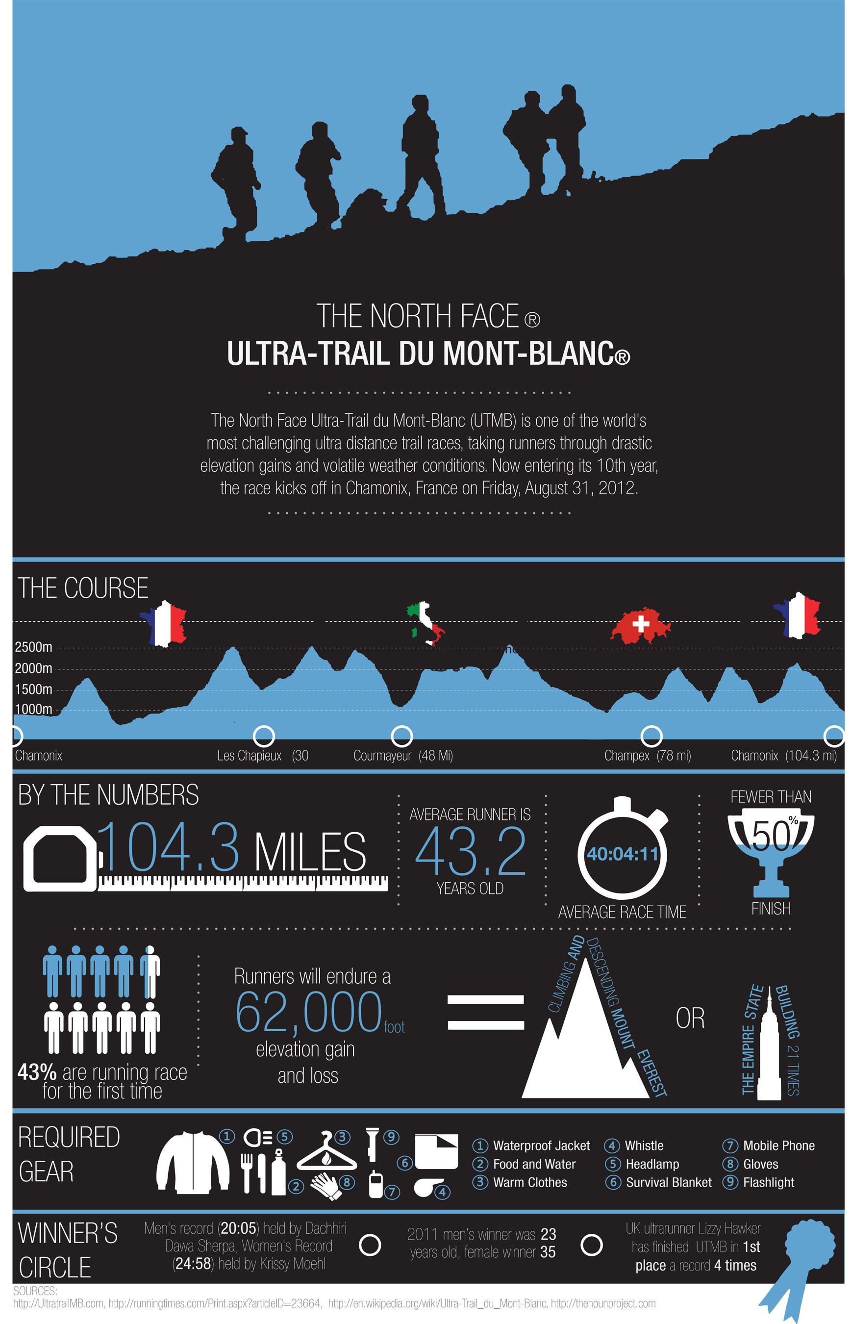 The North Face Ultra-Trail du Mont Blanc Celebrates its Tenth Year With the First Ever Live Race
