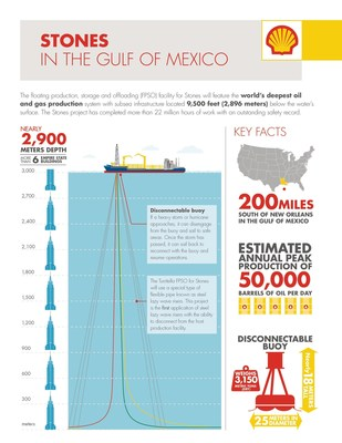 Shell starts production at Stones in the Gulf of Mexico