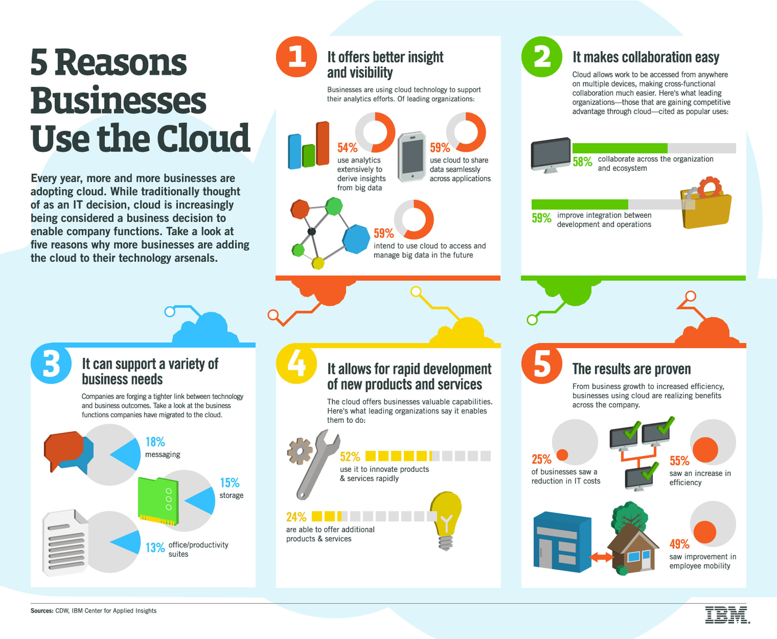 Cloud ranks higher on agenda for businesses than IT.  (PRNewsFoto/IBM)
