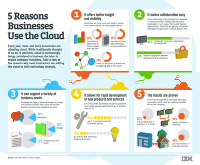Cloud ranks higher on agenda for businesses than IT.  (PRNewsFoto/IBM)