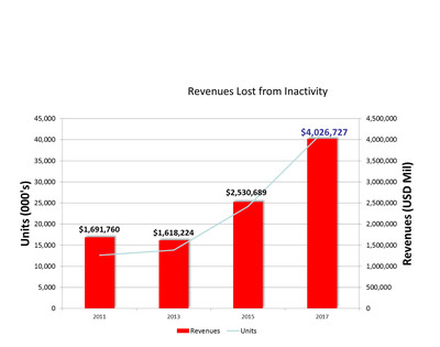 Revenues Lost from Inactivity.  (PRNewsFoto/Strategy Analytics)