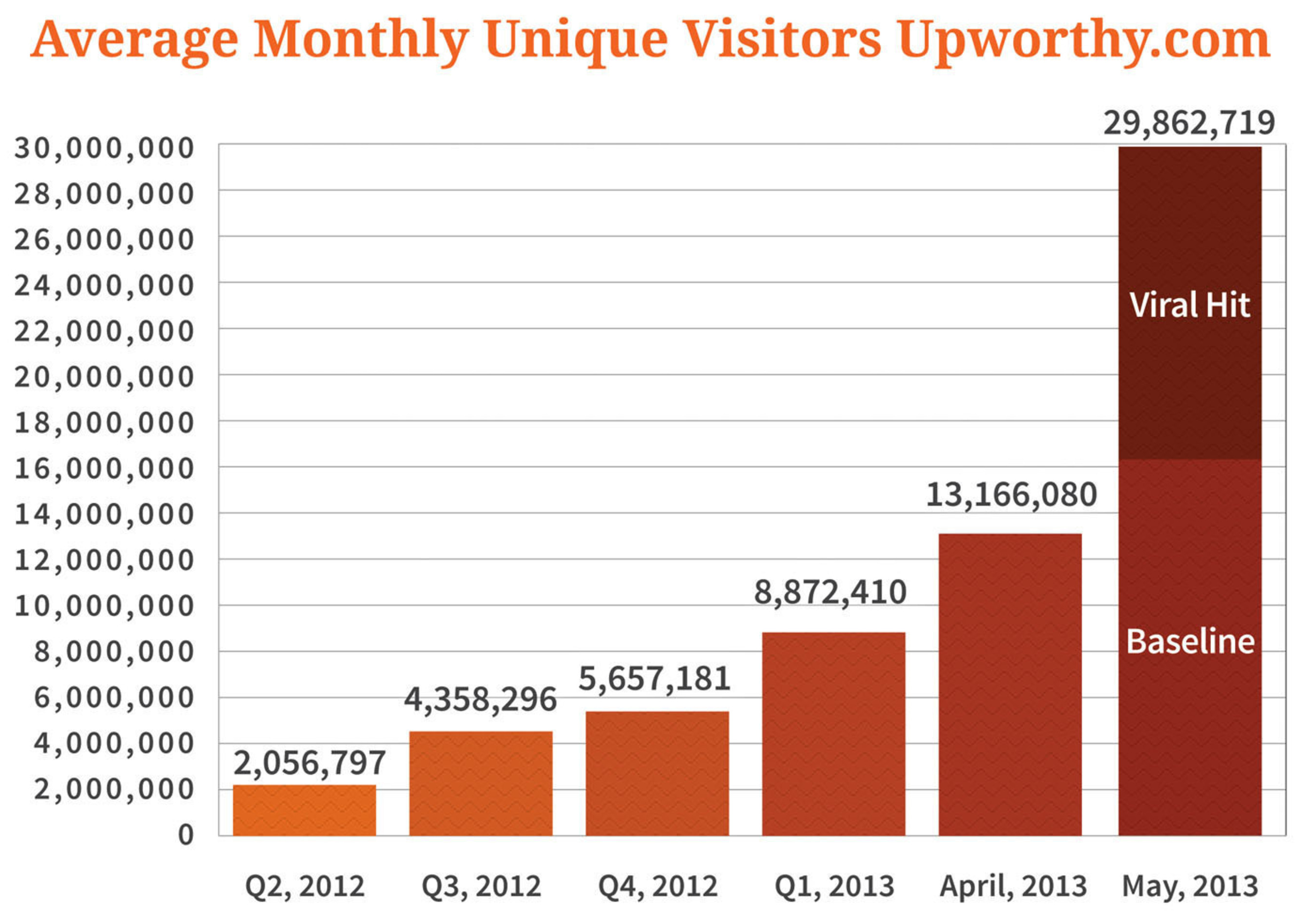 Upworthy's core audience growth continued to increase in May 2013. A viral surge for the most active post of the month increased the company's reach dramatically for the month.(PRNewsFoto/Upworthy)