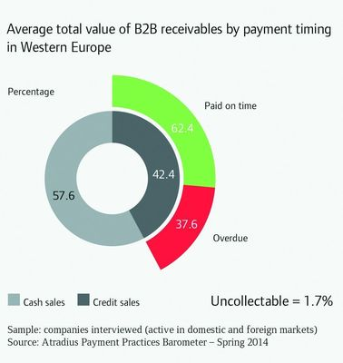 Average total value of B2B receivables by payment timing