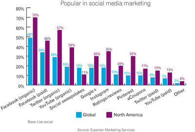 According to Experian Marketing Services,  marketers around the world will run more campaigns on Facebook than any other social network. Globally, 49 percent of marketers who run social-media campaigns will do so via organic Facebook posts, and 34 percent plan to use paid ads or boosted posts.