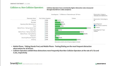 SmartDrive's SmartIQ Beat Collision Snapshot for Transit shows that collision operators have consistently higher distraction rates than non-collision operators.