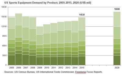 US Sports Equipment Demand by Product