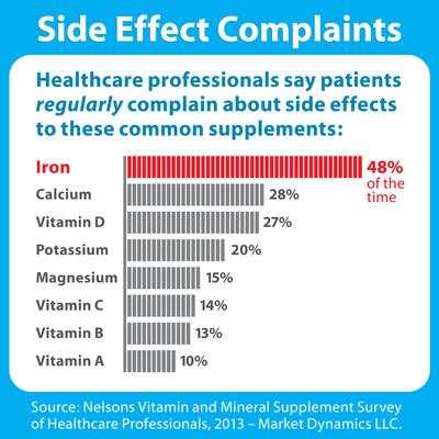Iron Supplements Lead In Patient Complaints