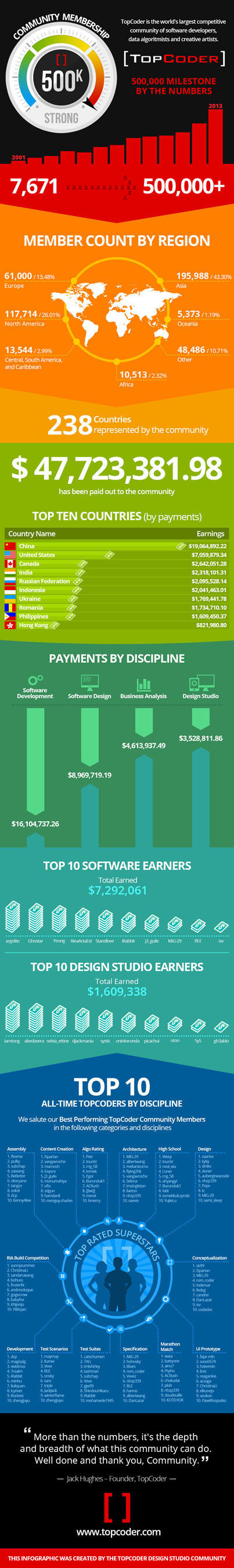 The TopCoder Community surpasses half a million members. This infographic was created by the TopCoder Design Studio Community.  (PRNewsFoto/TopCoder, Inc.)