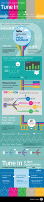Infographic - The Right Wavelength. Tune in and unlock the potential of fiber.