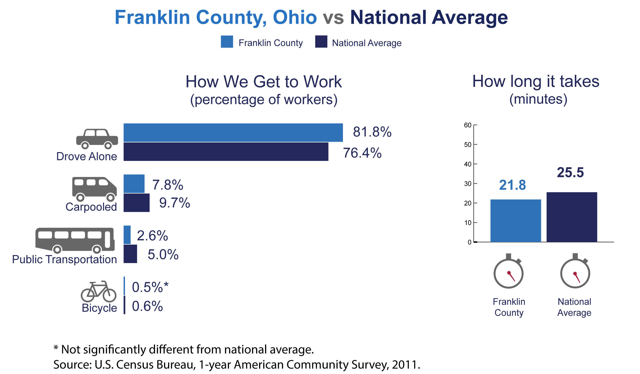 Franklin County, Ohio, has among the highest number of commuters coming from another county in the nation, the U.S. Census Bureau reported today in new estimates released from the American Community Survey. The Census Bureau also released estimates showing the county's average one-way commute time and how residents travel to work.  (PRNewsFoto/U.S. Census Bureau)