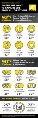 Nikon's Life in 360 Survey