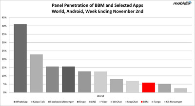 Research From Mobidia Reveals Insights Into Mobile Usage of New BlackBerry Messenger (BBM) Application for Android