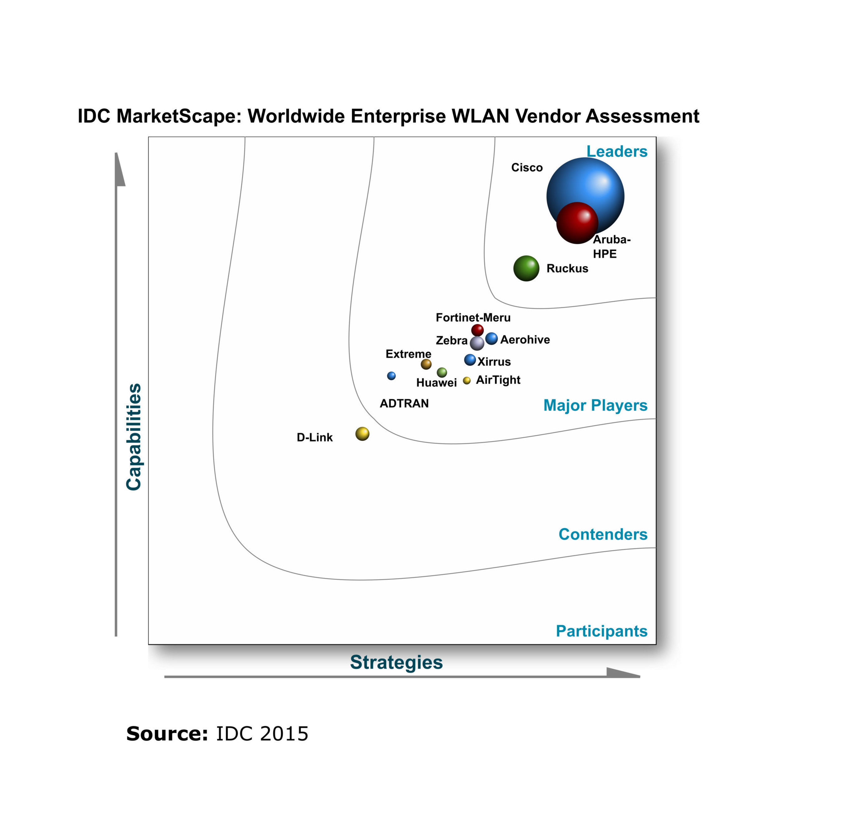 ruckus wireless recognized as leader in idc marketscape enterprise ruckus wireless recognized as leader in idc marketscape wireless lan assessment for 2015 2016