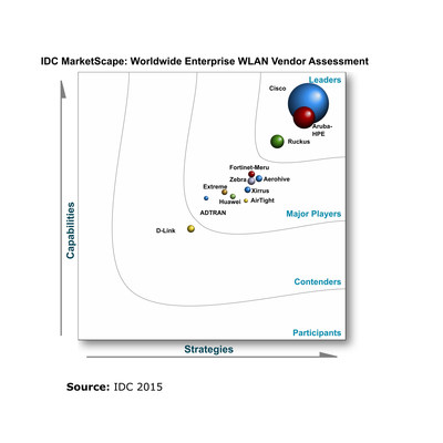 Ruckus Wireless Recognized as Leader in IDC Marketscape Wireless LAN Assessment for 2015-2016.