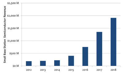 Mobile Experts Predicts 80% Growth in Semiconductors for Small Cells During 2015