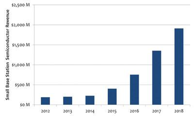 Small Base Station Semiconductor Revenue Chart. (PRNewsFoto/Mobile Experts LLC) (PRNewsFoto/MOBILE EXPERTS LLC)