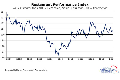 National Restaurant Association's Restaurant Performance Index remained above 100 in February despite continued dampened customer traffic levels.  (PRNewsFoto/National Restaurant Association)