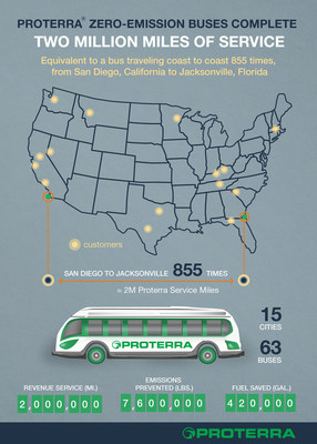 Proterra(R) Zero-Emission Buses Complete Two Million Miles of Service.Milestone is equivalent to a bus traveling coast to coast 855 times, from San Diego, Calif. to Jacksonville, Fla.