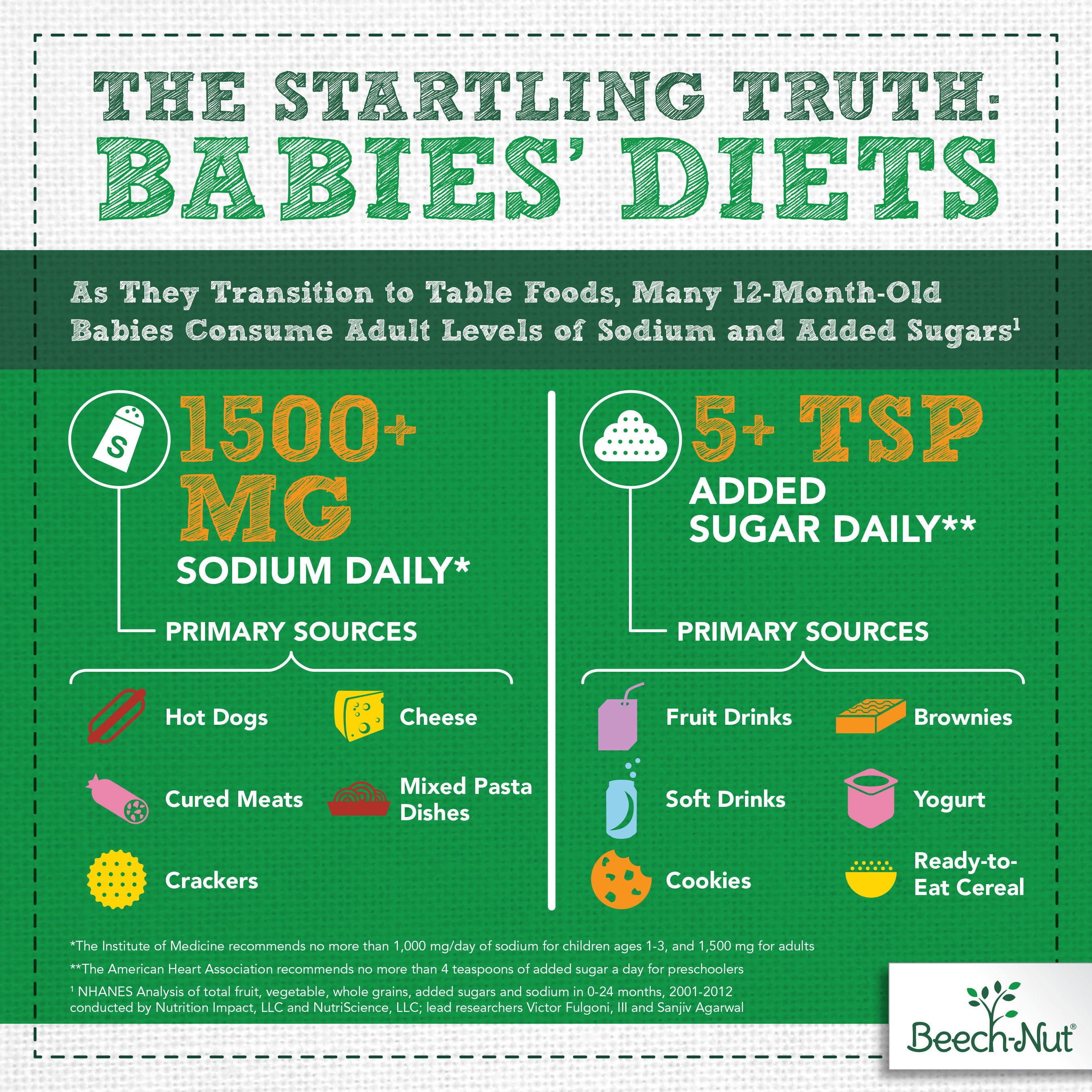 The Startling Truth: Babies' Diets