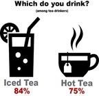 Iced Tea Beats Out Hot as AbsoluTEAly America's Favorite…