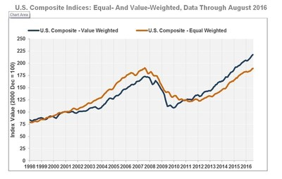 U.S. Composite Indices: Equal- And Value-Weighted, Data Through August 2016