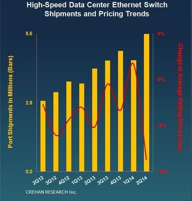 CREHAN RESEARCH 2Q14 Data Center Switch Trends (PRNewsFoto/Crehan Research Inc.)