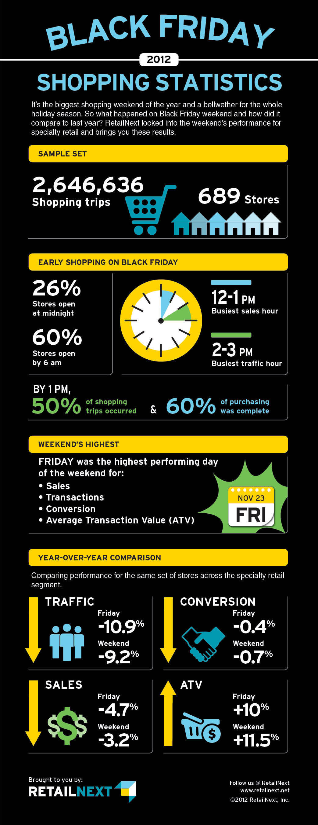 RetailNext Releases Black Friday Weekend 2012 Performance Data for Specialty Segment