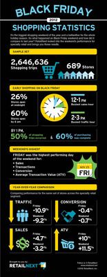 RetailNext Black Friday 2012 Shopping Statistics.  (PRNewsFoto/RetailNext)