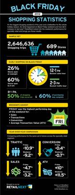 RetailNext Black Friday 2012 Shopping Statistics.  (PRNewsFoto/RetailNext)