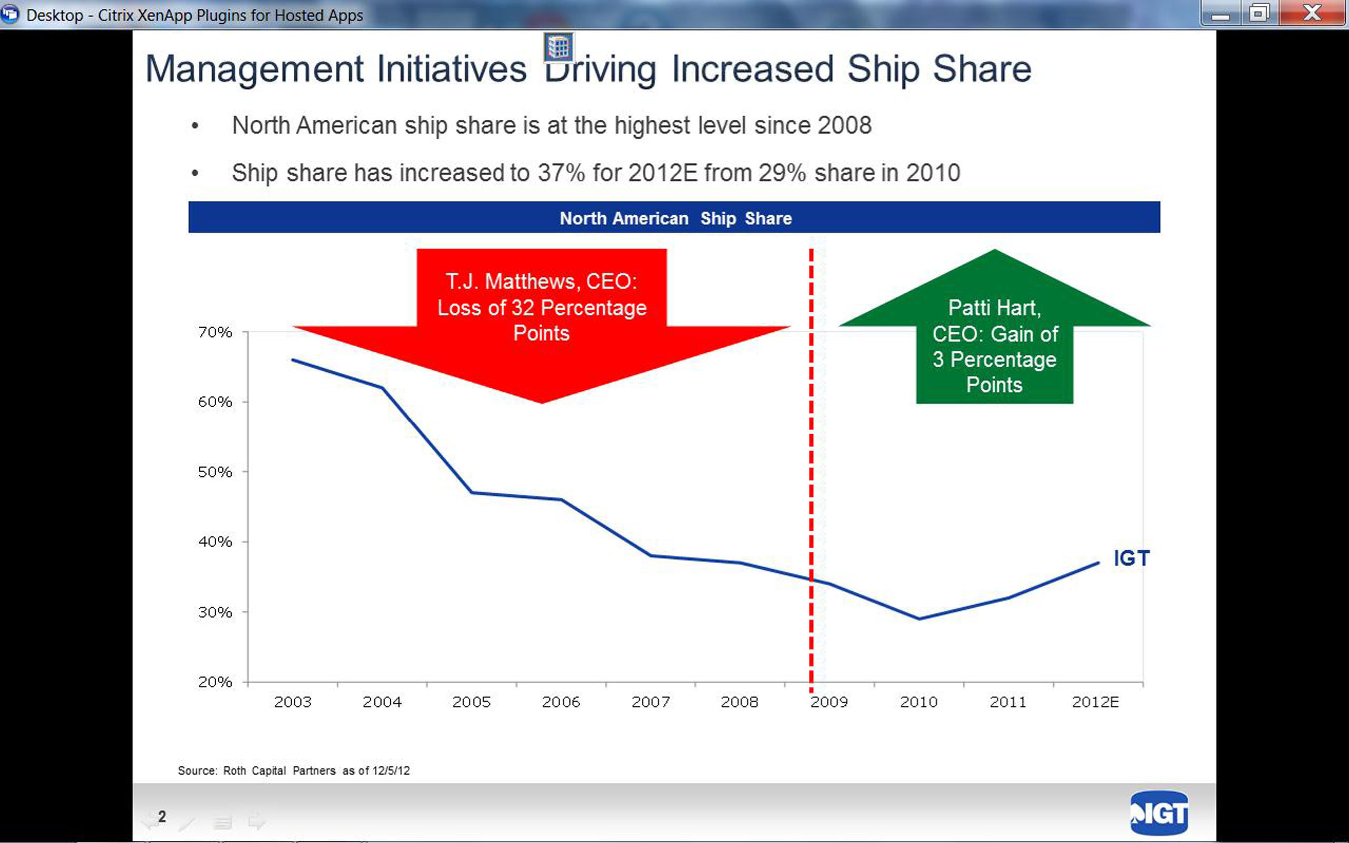 Management Initiatives Have Reversed Decline in Market Share and Driven Increase in Market Capitalization.  ...
