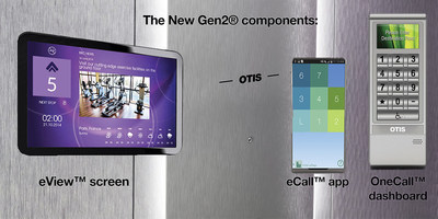 The New Gen2 elevator comes with three connectivity components, making the elevator experience simpler for building owners and passengers.