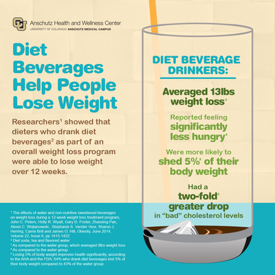 The University of Colorado Anschutz Health and Wellness Center today released an infographic featuring commentary from the lead authors of a groundbreaking new study in Obesity which found that drinking diet beverages helps people lose weight. (PRNewsFoto/University of Colorado Anschutz)